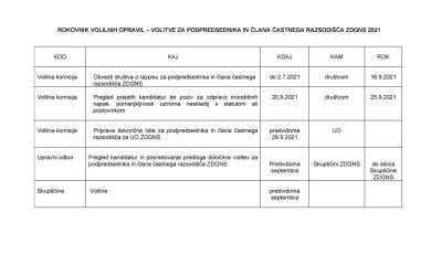Razpis in izjava za drugi del volitev ZDGNS za podpredsednika in častno razsodišče ZDGNS
